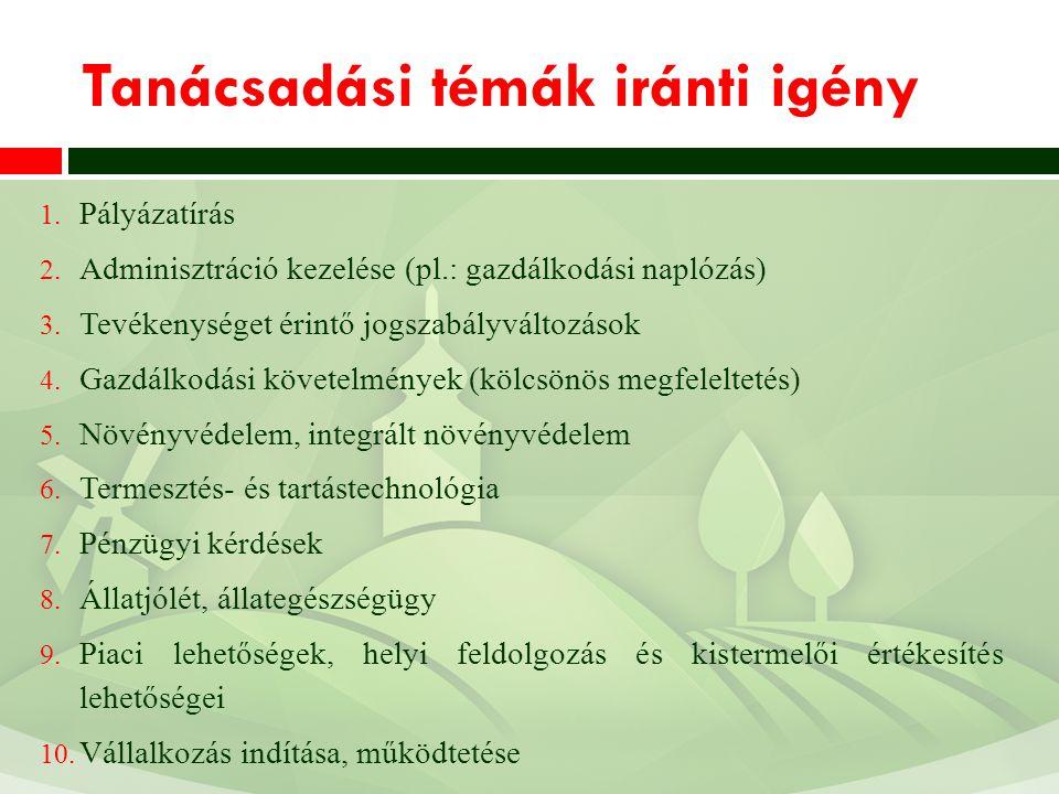Tanácsadási témák iránti igény 1. Pályázatírás 2. Adminisztráció kezelése (pl.: gazdálkodási naplózás) 3. Tevékenységet érintő jogszabályváltozások 4.