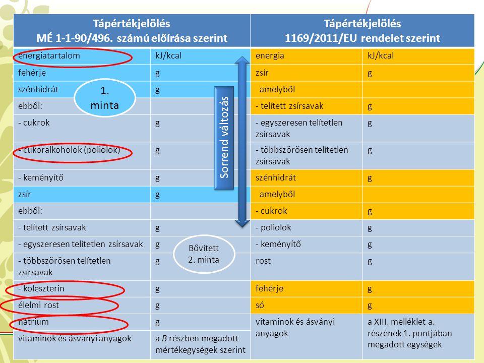 Tápértékjelölés MÉ 1-1-90/496. számú előírása szerint Tápértékjelölés 1169/2011/EU rendelet szerint energiatartalomkJ/kcalenergiakJ/kcal fehérjegzsírg