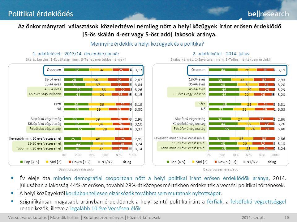Vecsés város kutatás | Második hullám | Kutatási eredmények | Közéleti kérdések2014. szept.10 Politikai érdeklődés Az önkormányzati választások közele
