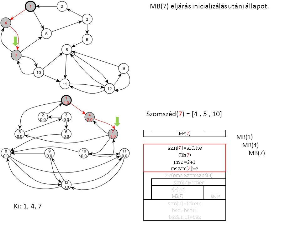 MB(1) MB(4) MB(7) Szomszéd(7) = [4, 5, 10] MB(7) eljárás inicializálás utáni állapot. Ki: 1, 4, 7