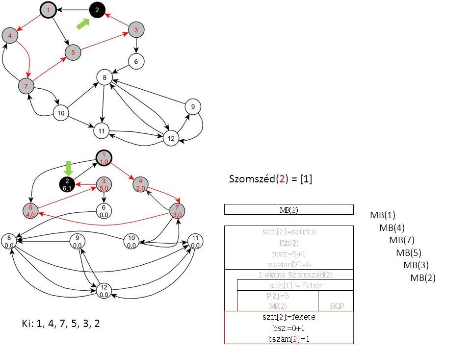 Szomszéd(2) = [1] MB(1) MB(4) MB(7) MB(5) MB(3) MB(2) Ki: 1, 4, 7, 5, 3, 2