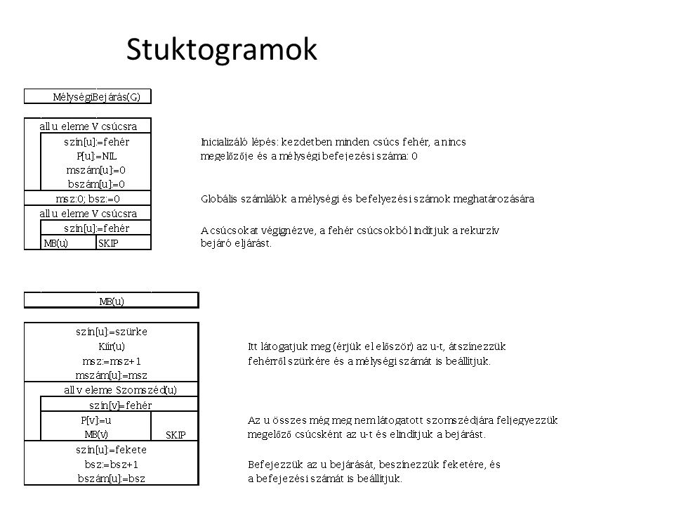 Stuktogramok