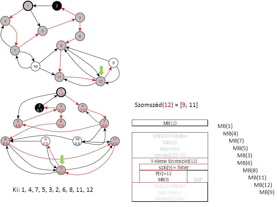 MB(1) MB(4) MB(7) MB(5) MB(3) MB(6) MB(8) MB(11) MB(12) MB(9) Ki: 1, 4, 7, 5, 3, 2, 6, 8, 11, 12 Szomszéd(12) = [9, 11]