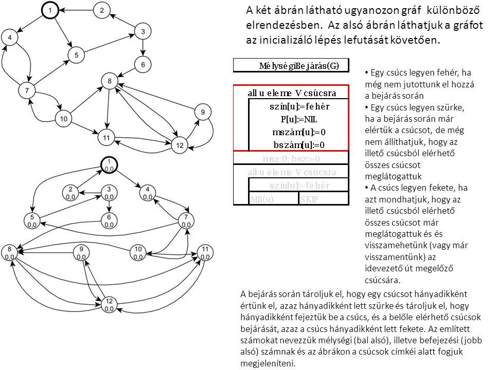 A két ábrán látható ugyanozon gráf különböző elrendezésben.