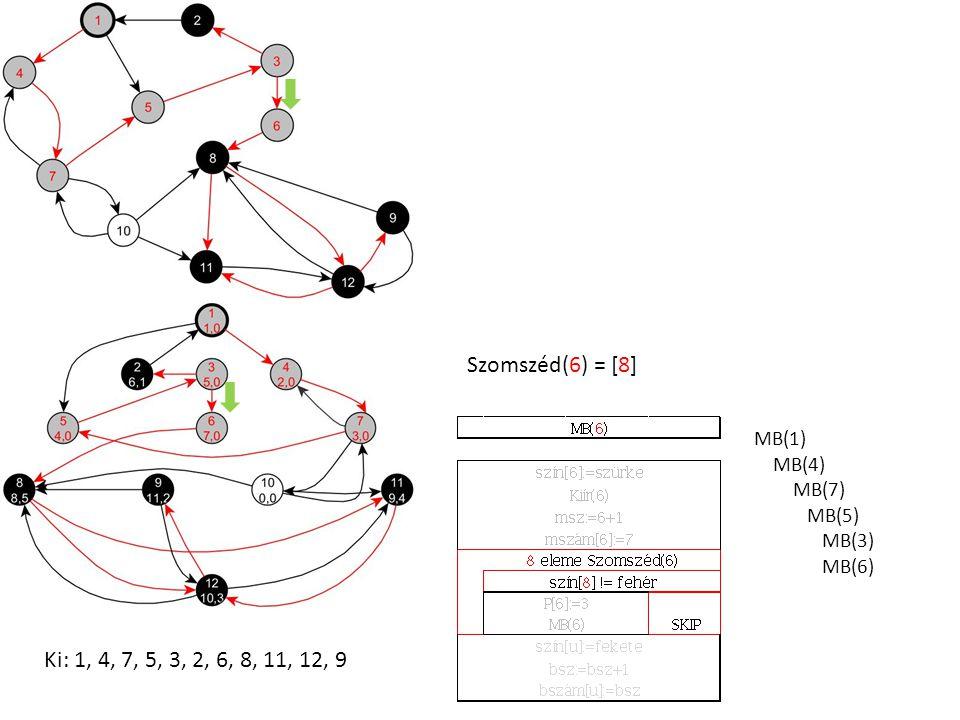 MB(1) MB(4) MB(7) MB(5) MB(3) MB(6) Szomszéd(6) = [8] Ki: 1, 4, 7, 5, 3, 2, 6, 8, 11, 12, 9