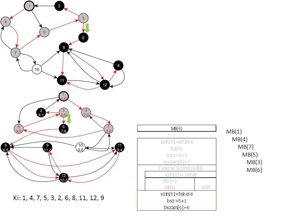 MB(1) MB(4) MB(7) MB(5) MB(3) MB(6) Ki: 1, 4, 7, 5, 3, 2, 6, 8, 11, 12, 9