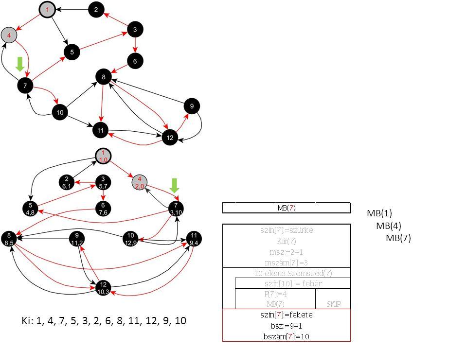 MB(1) MB(4) MB(7) Ki: 1, 4, 7, 5, 3, 2, 6, 8, 11, 12, 9, 10