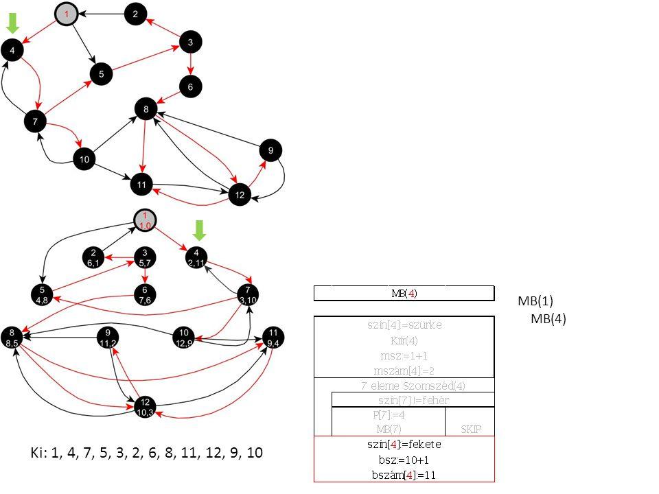 MB(1) MB(4) Ki: 1, 4, 7, 5, 3, 2, 6, 8, 11, 12, 9, 10