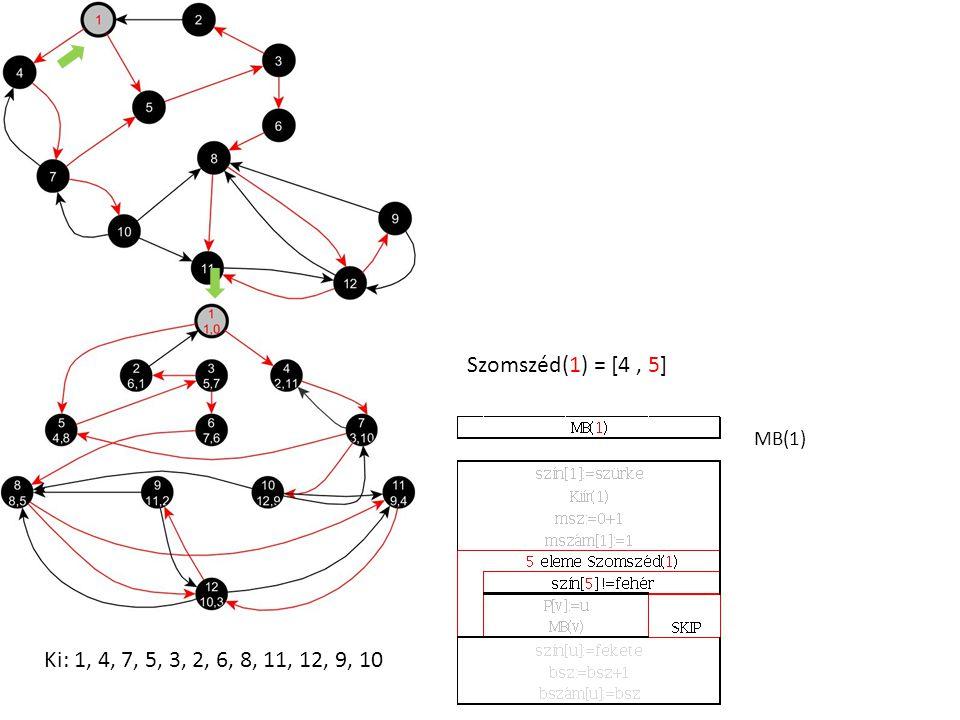 Szomszéd(1) = [4, 5] MB(1) Ki: 1, 4, 7, 5, 3, 2, 6, 8, 11, 12, 9, 10