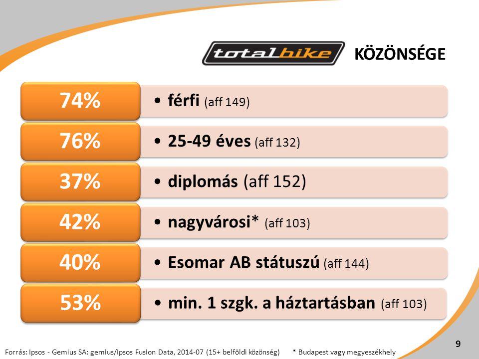KÖZÖNSÉGE Forrás: Ipsos - Gemius SA: gemius/Ipsos Fusion Data, 2014-07 (15+ belföldi közönség)* Budapest vagy megyeszékhely férfi (aff 149) 74% 25-49 éves (aff 132) 76% diplomás (aff 152) 37% nagyvárosi* (aff 103) 42% Esomar AB státuszú (aff 144) 40% min.