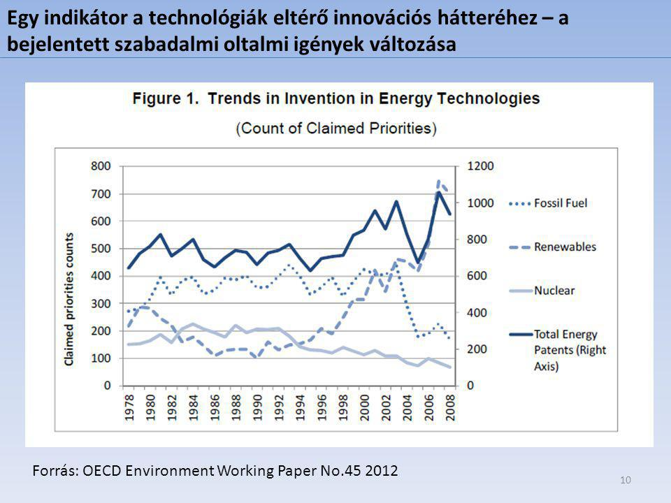 Forrás: OECD Environment Working Paper No.45 2012 10 Egy indikátor a technológiák eltérő innovációs hátteréhez – a bejelentett szabadalmi oltalmi igények változása