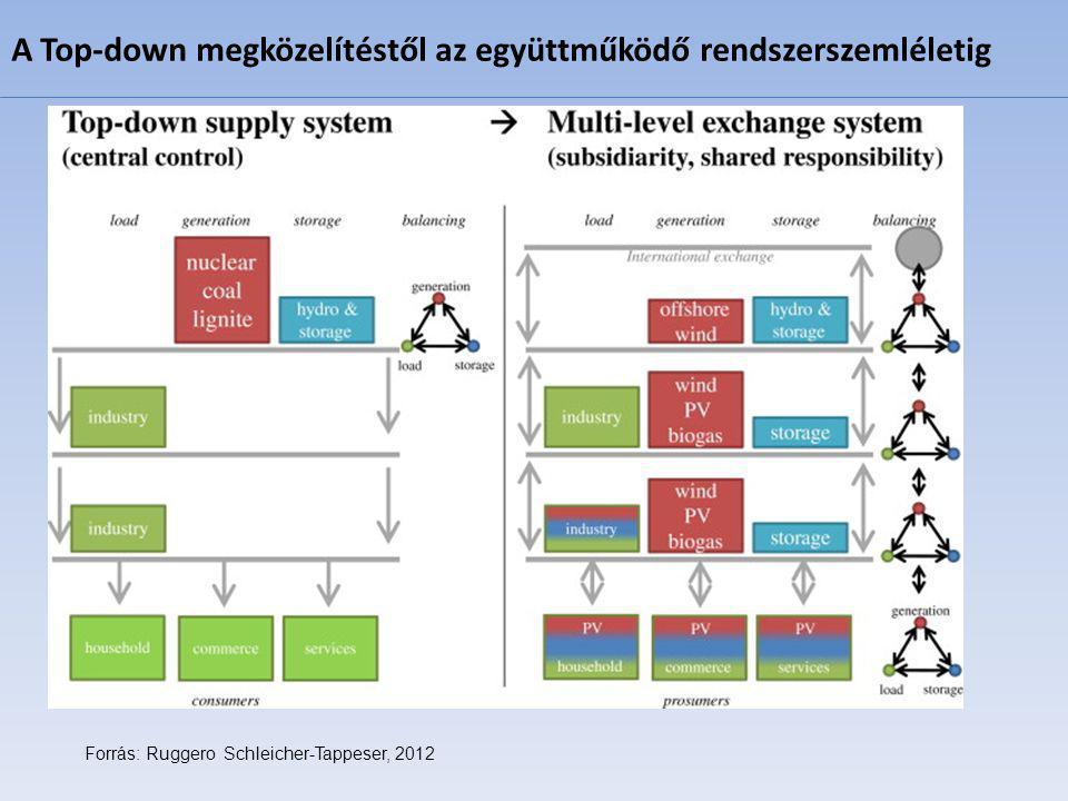 Forrás: Ruggero Schleicher-Tappeser, 2012 A Top-down megközelítéstől az együttműködő rendszerszemléletig