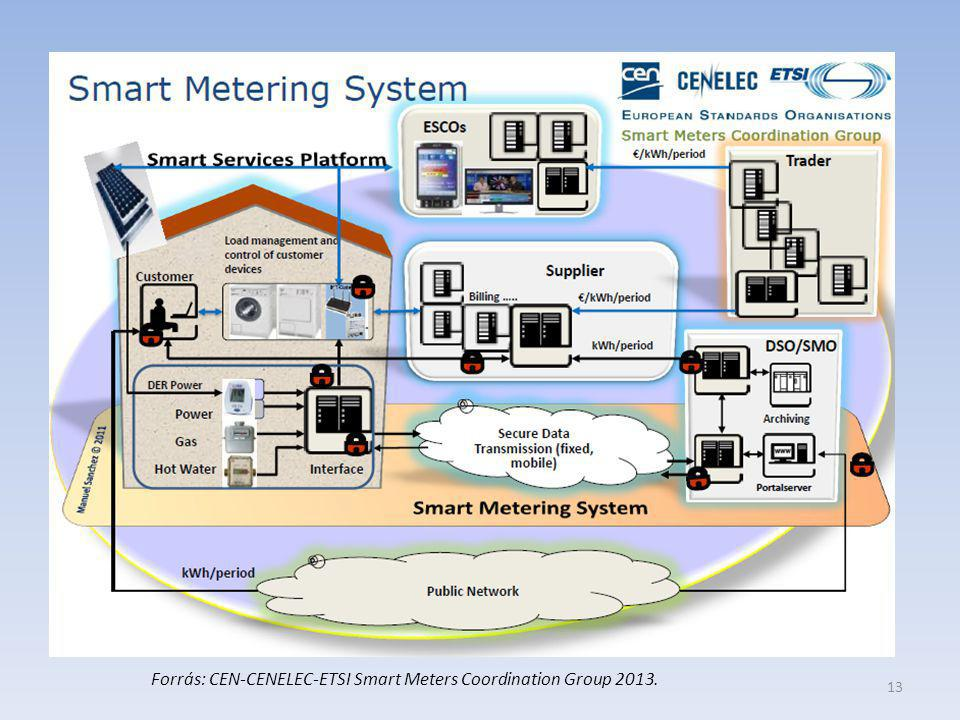 13 Forrás: CEN-CENELEC-ETSI Smart Meters Coordination Group 2013.