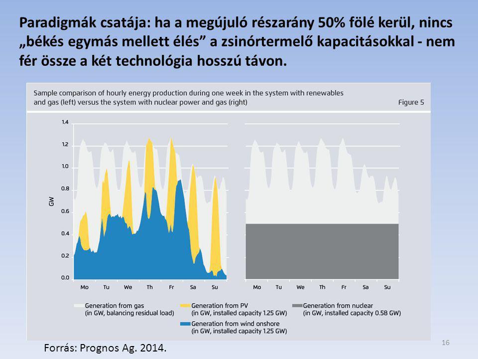 16 Forrás: Prognos Ag.2014.