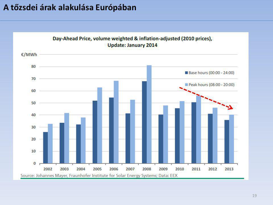 19 A tőzsdei árak alakulása Európában