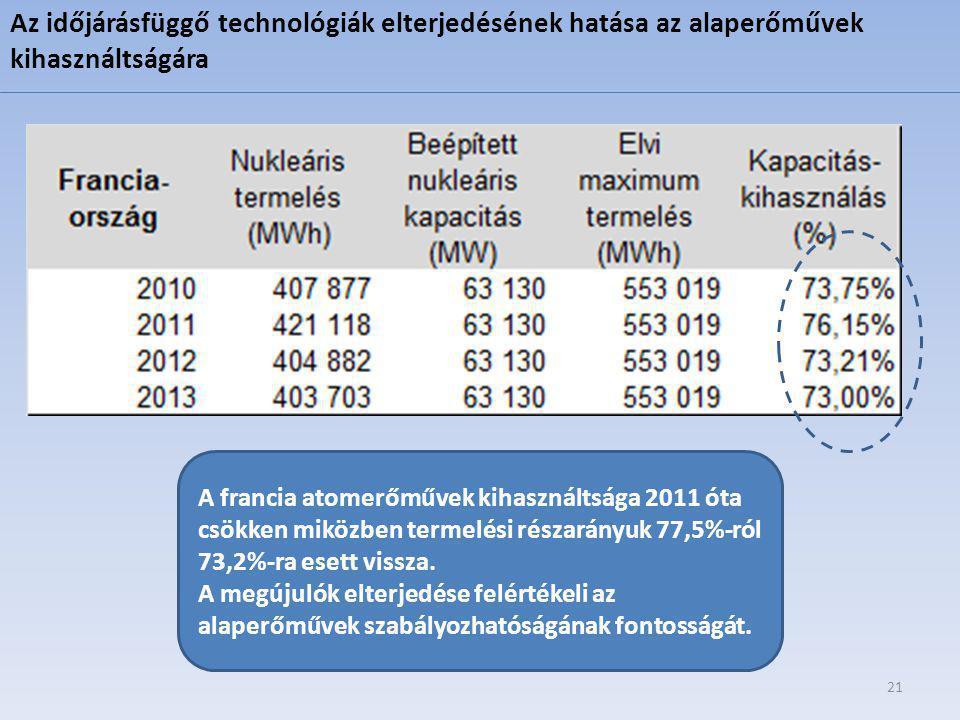 21 Az időjárásfüggő technológiák elterjedésének hatása az alaperőművek kihasználtságára A francia atomerőművek kihasználtsága 2011 óta csökken miközben termelési részarányuk 77,5%-ról 73,2%-ra esett vissza.