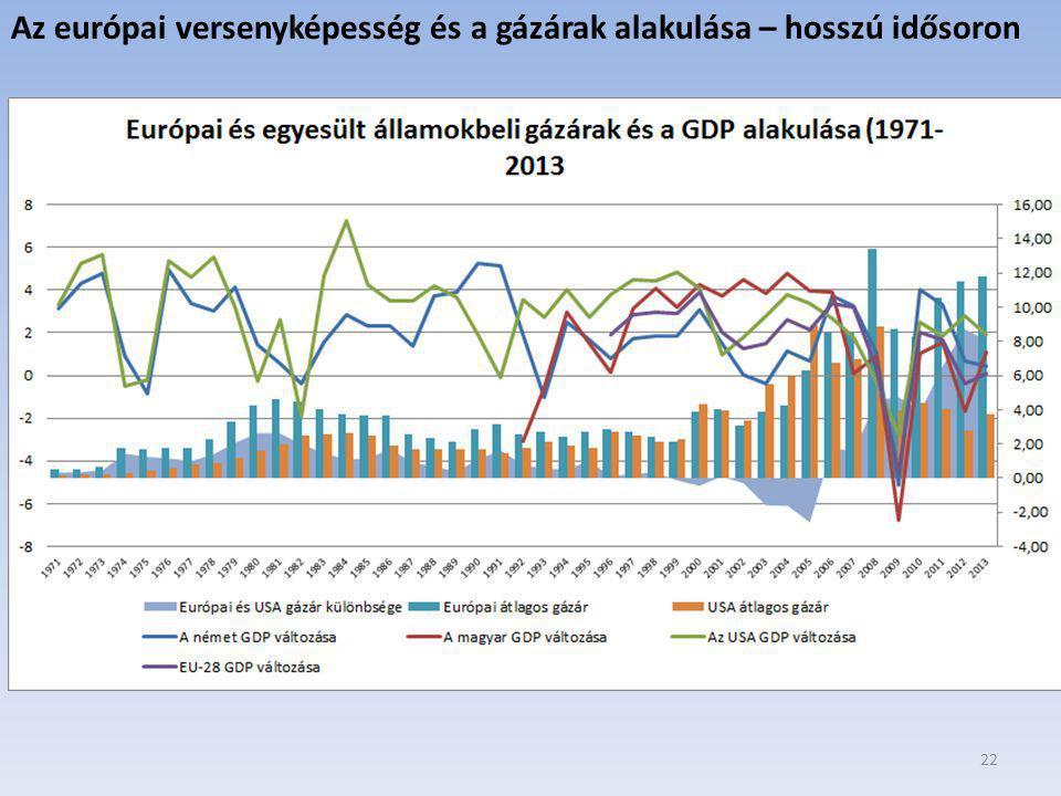 22 Az európai versenyképesség és a gázárak alakulása – hosszú idősoron