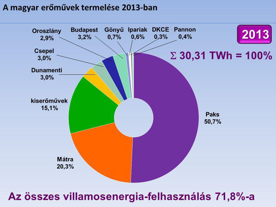  30,31 TWh = 100% Az összes villamosenergia-felhasználás 71,8%-a 2013 A magyar erőművek termelése 2013-ban
