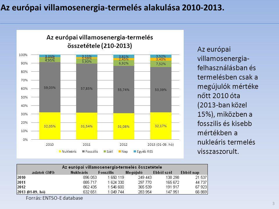 3 Forrás: ENTSO-E database Az európai villamosenergia- felhasználásban és termelésben csak a megújulók mértéke nőtt 2010 óta (2013-ban közel 15%), miközben a fosszilis és kisebb mértékben a nukleáris termelés visszaszorult.