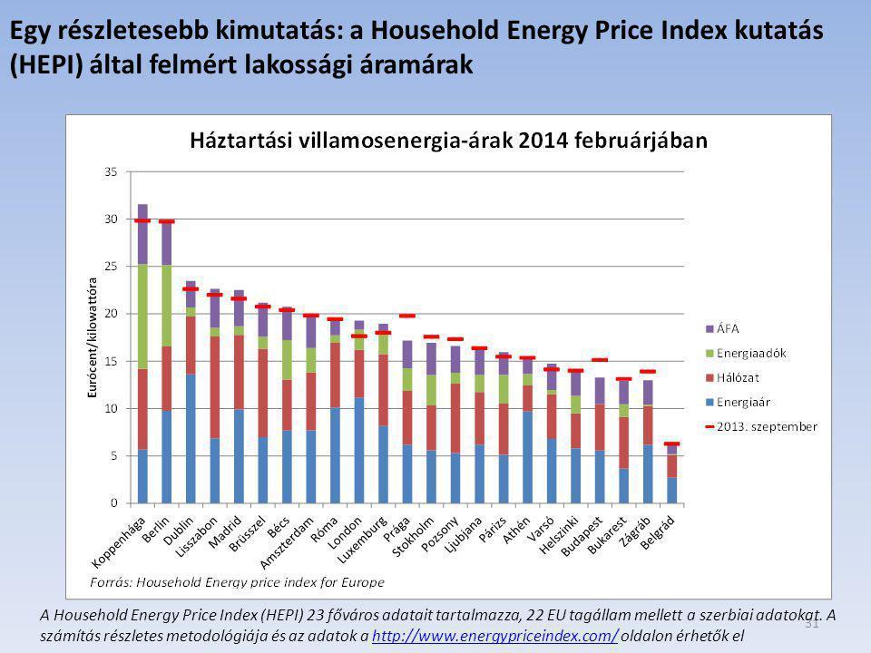 31 Egy részletesebb kimutatás: a Household Energy Price Index kutatás (HEPI) által felmért lakossági áramárak A Household Energy Price Index (HEPI) 23 főváros adatait tartalmazza, 22 EU tagállam mellett a szerbiai adatokat.