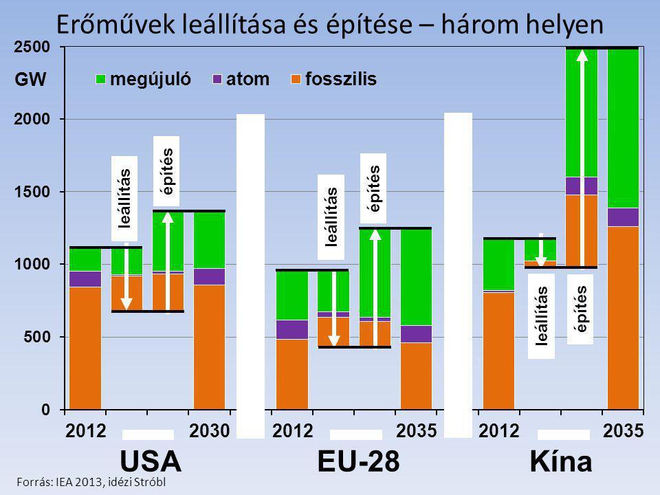 Erőművek leállítása és építése – három helyen USA EU-28Kína leállítás építés GW Forrás: IEA 2013, idézi Stróbl