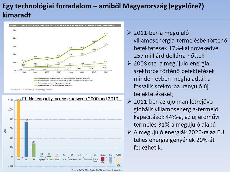 Egy technológiai forradalom – amiből Magyarország (egyelőre?) kimaradt  2011-ben a megújuló villamosenergia-termelésbe történő befektetések 17%-kal növekedve 257 milliárd dollárra nőttek  2008 óta a megújuló energia szektorba történő befektetések minden évben meghaladták a fosszilis szektorba irányuló új befektetéseket;  2011-ben az újonnan létrejövő globális villamosenergia-termelő kapacitások 44%-a, az új erőművi termelés 31%-a megújuló alapú  A megújuló energiák 2020-ra az EU teljes energiaigényének 20%-át fedezhetik.
