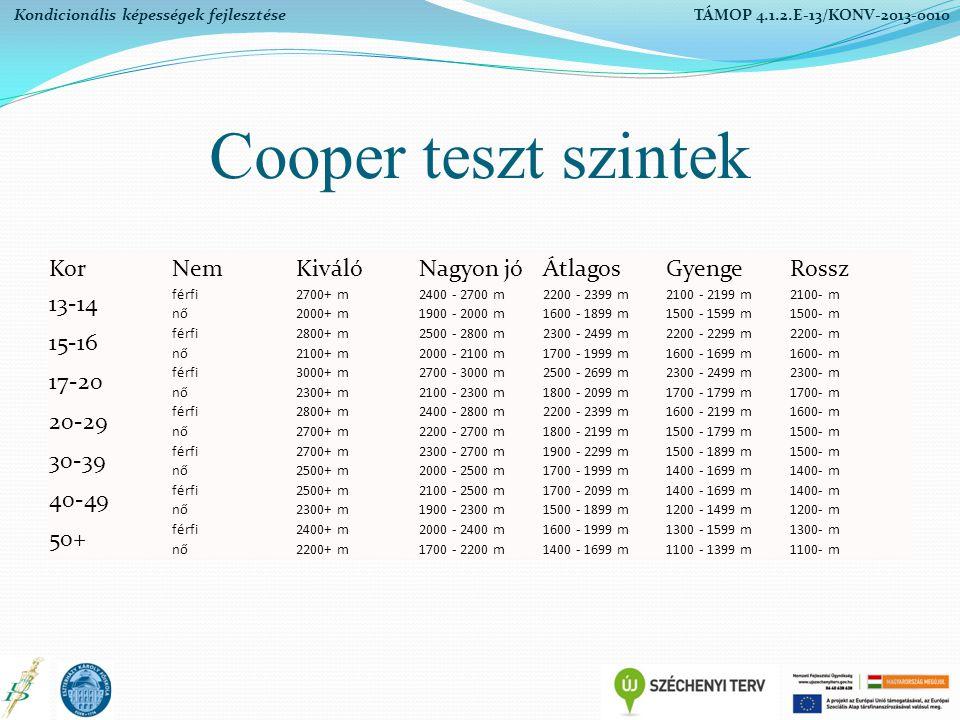 Cooper teszt szintek KorNemKiválóNagyon jóÁtlagosGyengeRossz 13-14 férfi2700+ m2400 - 2700 m2200 - 2399 m2100 - 2199 m2100- m nő2000+ m1900 - 2000 m16