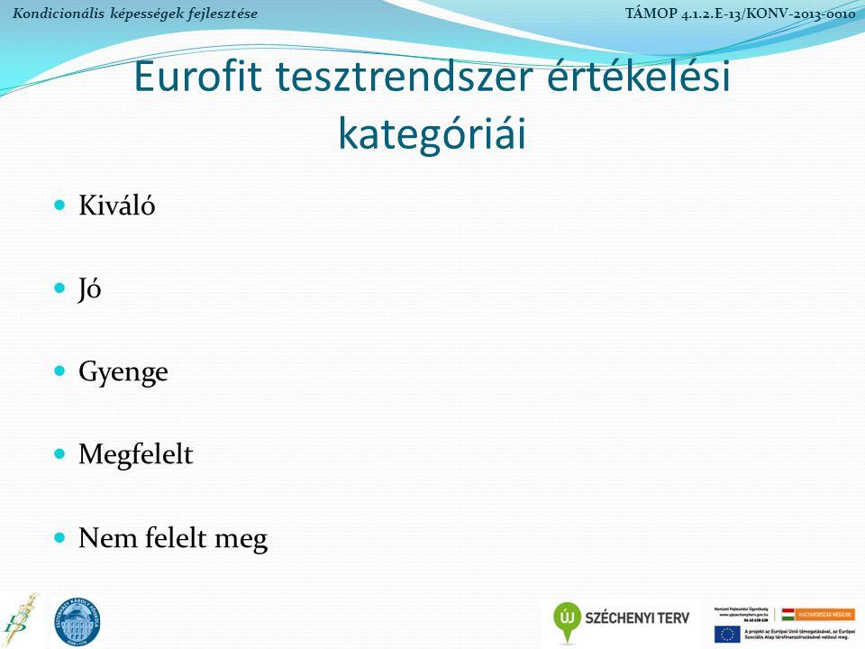 Eurofit tesztrendszer értékelési kategóriái Kiváló Jó Gyenge Megfelelt Nem felelt meg Kondicionális képességek fejlesztése TÁMOP 4.1.2.E-13/KONV-2013-