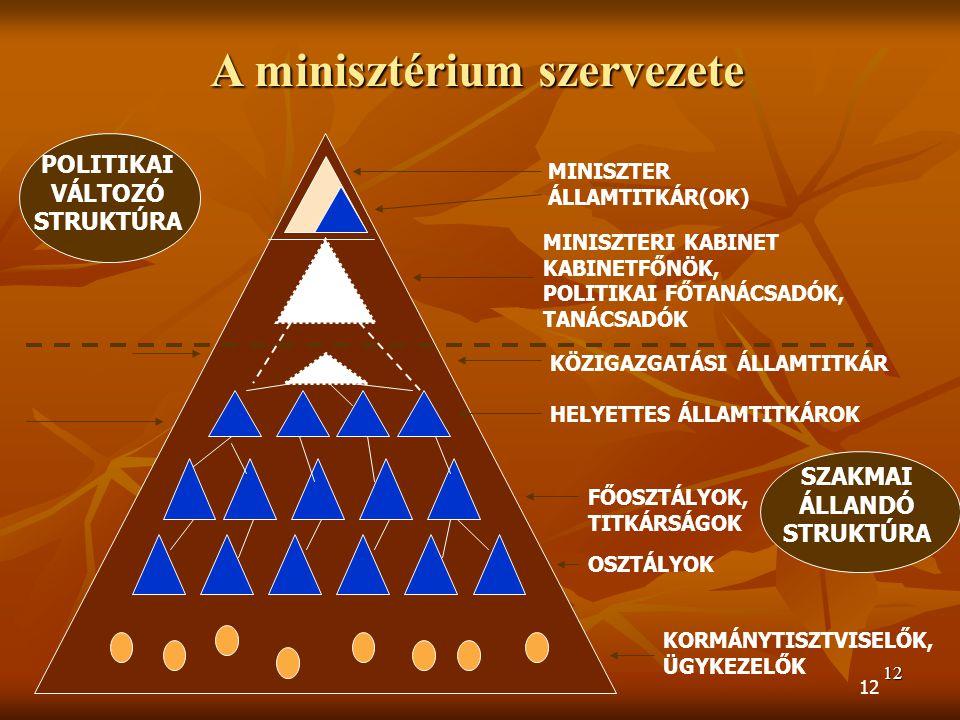 12 A minisztérium szervezete MINISZTER ÁLLAMTITKÁR(OK) POLITIKAI VÁLTOZÓ STRUKTÚRA SZAKMAI ÁLLANDÓ STRUKTÚRA MINISZTERI KABINET KABINETFŐNÖK, POLITIKAI FŐTANÁCSADÓK, TANÁCSADÓK KÖZIGAZGATÁSI ÁLLAMTITKÁR HELYETTES ÁLLAMTITKÁROK FŐOSZTÁLYOK, TITKÁRSÁGOK OSZTÁLYOK KORMÁNYTISZTVISELŐK, ÜGYKEZELŐK