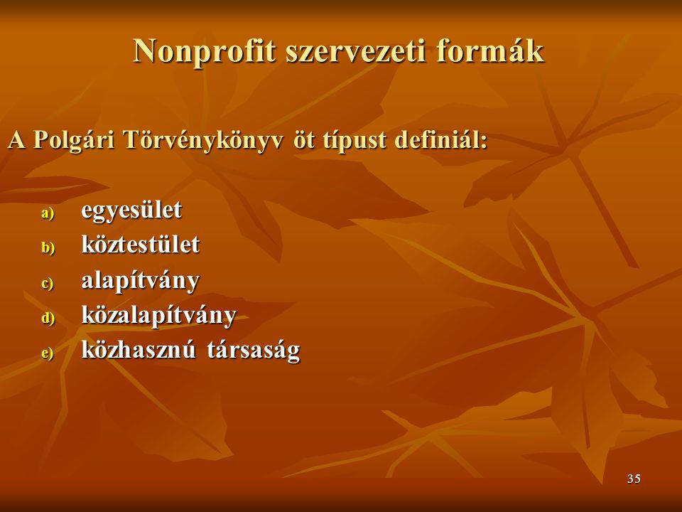 35 Nonprofit szervezeti formák A Polgári Törvénykönyv öt típust definiál: a) egyesület b) köztestület c) alapítvány d) közalapítvány e) közhasznú társaság