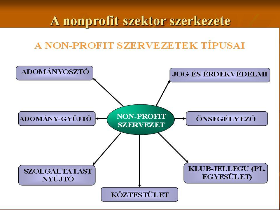 36 A nonprofit szektor szerkezete