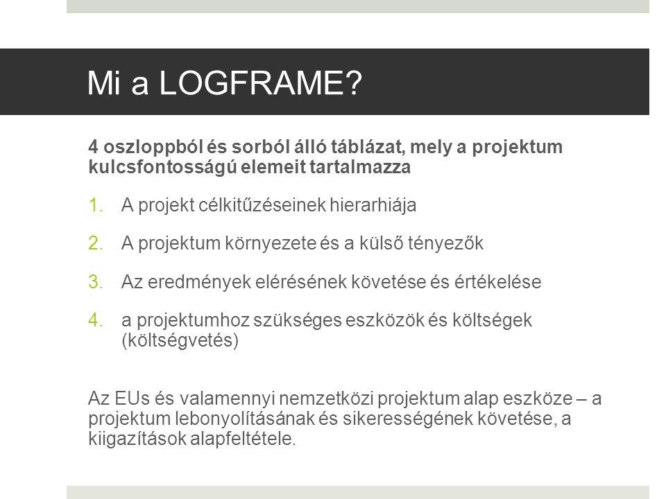 Mi a LOGFRAME? 4 oszloppból és sorból álló táblázat, mely a projektum kulcsfontosságú elemeit tartalmazza 1.A projekt célkitűzéseinek hierarhiája 2.A