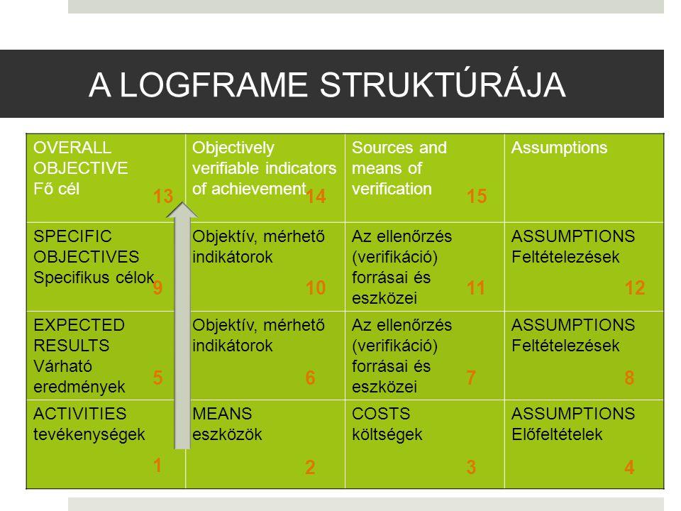 A LOGFRAME STRUKTÚRÁJA OVERALL OBJECTIVE Fő cél Objectively verifiable indicators of achievement Sources and means of verification Assumptions SPECIFIC OBJECTIVES Specifikus célok Objektív, mérhető indikátorok Az ellenőrzés (verifikáció) forrásai és eszközei ASSUMPTIONS Feltételezések EXPECTED RESULTS Várható eredmények Objektív, mérhető indikátorok Az ellenőrzés (verifikáció) forrásai és eszközei ASSUMPTIONS Feltételezések ACTIVITIES tevékenységek MEANS eszközök COSTS költségek ASSUMPTIONS Előfeltételek 1 234 56 78 9101112 131415