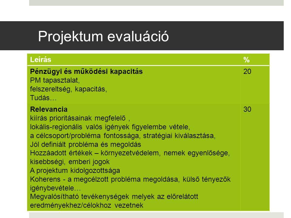 Projektum evaluáció Leírás% Pénzügyi és működési kapacitás PM tapasztalat, felszereltség, kapacitás, Tudás… 20 Relevancia kiírás prioritásainak megfel