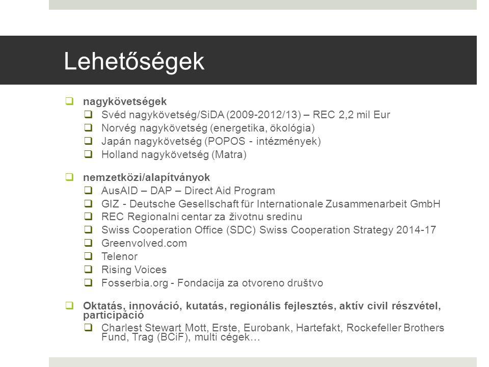 Lehetőségek  nagykövetségek  Svéd nagykövetség/SiDA (2009-2012/13) – REC 2,2 mil Eur  Norvég nagykövetség (energetika, ökológia)  Japán nagykövetség (POPOS - intézmények)  Holland nagykövetség (Matra)  nemzetközi/alapítványok  AusAID – DAP – Direct Aid Program  GIZ - Deutsche Gesellschaft für Internationale Zusammenarbeit GmbH  REC Regionalni centar za životnu sredinu  Swiss Cooperation Office (SDC) Swiss Cooperation Strategy 2014-17  Greenvolved.com  Telenor  Rising Voices  Fosserbia.org - Fondacija za otvoreno društvo  Oktatás, innováció, kutatás, regionális fejlesztés, aktív civil részvétel, participáció  Charlest Stewart Mott, Erste, Eurobank, Hartefakt, Rockefeller Brothers Fund, Trag (BCiF), multi cégek…