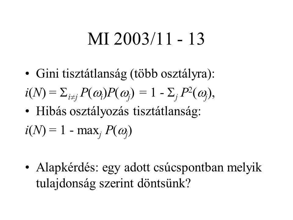 MI 2003/11 - 13 Gini tisztátlanság (több osztályra): i(N) =  i  j P(  i )P(  j ) = 1 -  j P 2 (  j ), Hibás osztályozás tisztátlanság: i(N) = 1 - max j P(  j ) Alapkérdés: egy adott csúcspontban melyik tulajdonság szerint döntsünk
