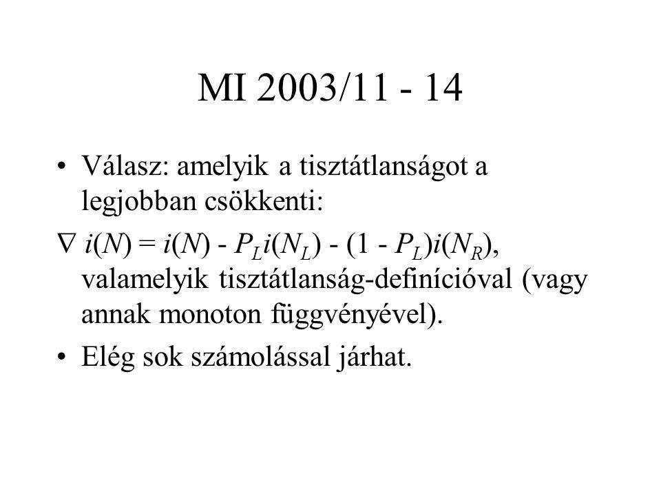 MI 2003/11 - 14 Válasz: amelyik a tisztátlanságot a legjobban csökkenti:  i(N) = i(N) - P L i(N L ) - (1 - P L )i(N R ), valamelyik tisztátlanság-definícióval (vagy annak monoton függvényével).