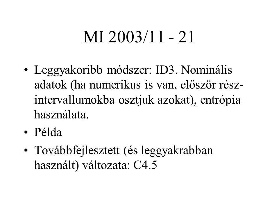 MI 2003/11 - 21 Leggyakoribb módszer: ID3.