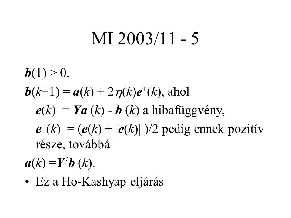 MI 2003/11 - 5 b(1) > 0, b(k+1) = a(k) + 2  (k)e + (k), ahol e(k) = Ya (k) - b (k) a hibafüggvény, e + (k) = (e(k) + |e(k)| )/2 pedig ennek pozitív része, továbbá a(k) =Y † b (k).