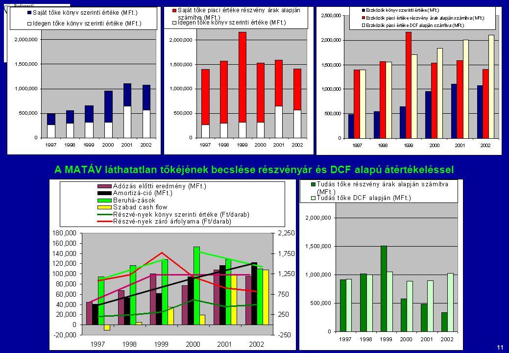 11 A MATÁV láthatatlan tőkéjének becslése részvényár és DCF alapú átértékeléssel