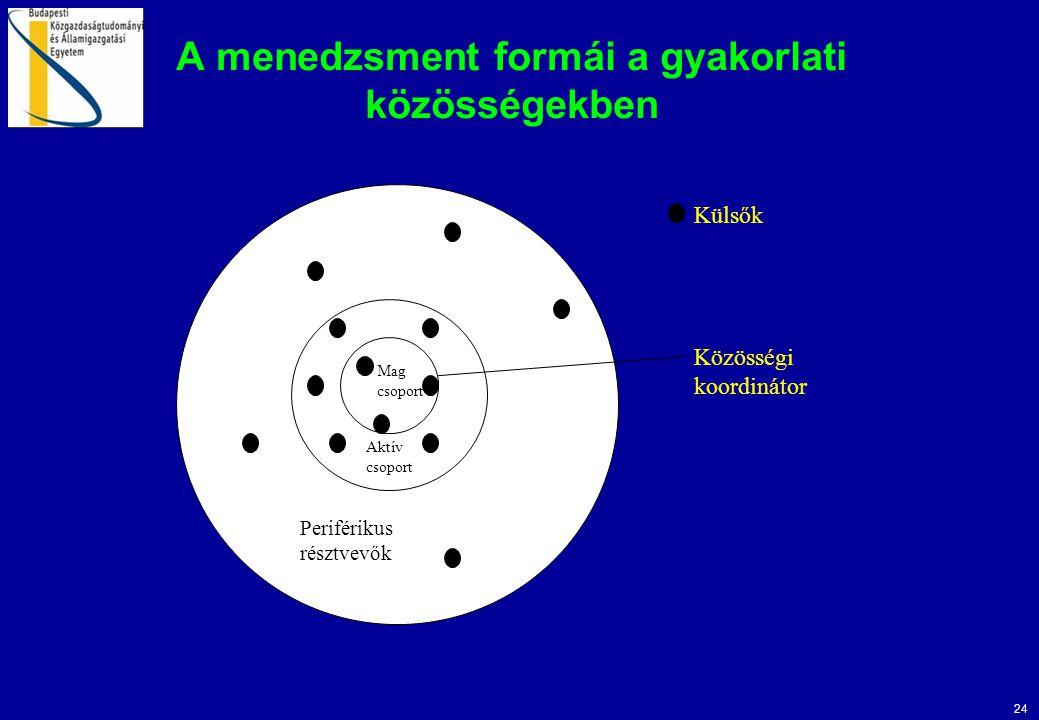 24 A menedzsment formái a gyakorlati közösségekben Közösségi koordinátor Külsők Periférikus résztvevők Mag csoport Aktív csoport