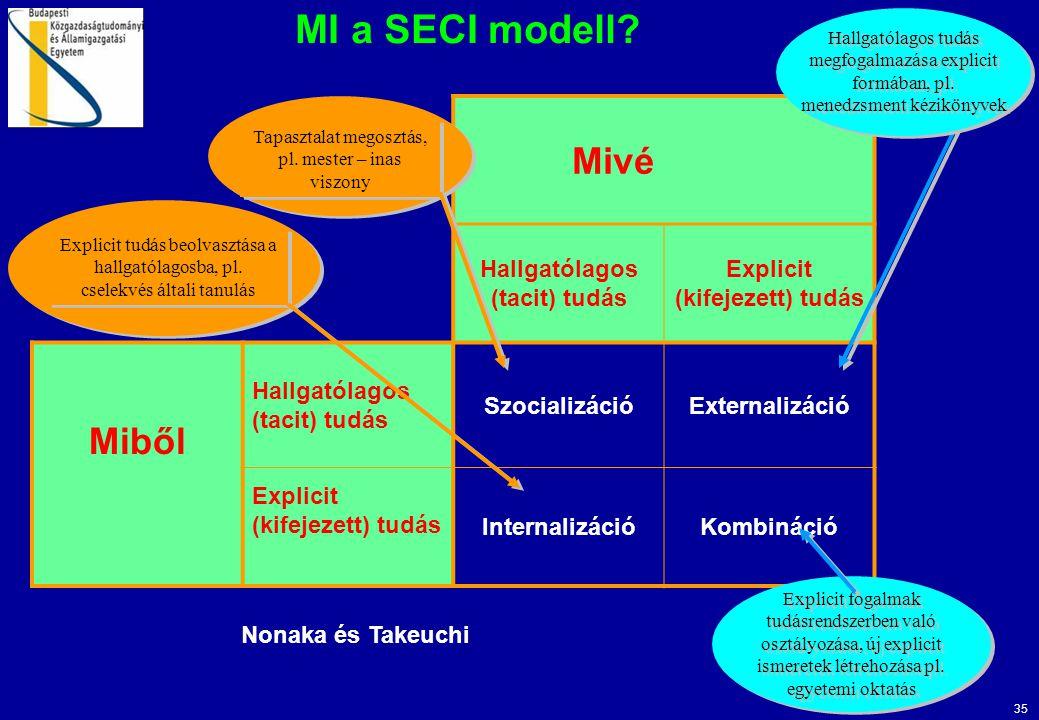 35 MI a SECI modell? Mivé Hallgatólagos (tacit) tudás Explicit (kifejezett) tudás Miből Hallgatólagos (tacit) tudás SzocializációExternalizáció Explic