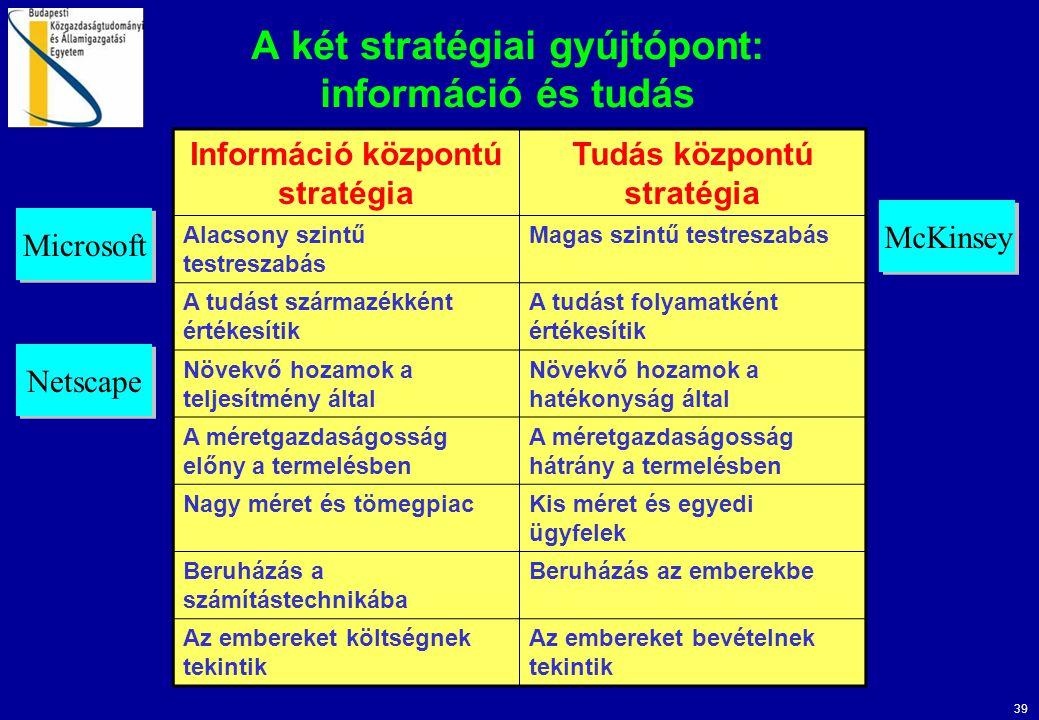 39 A két stratégiai gyújtópont: információ és tudás Információ központú stratégia Tudás központú stratégia Alacsony szintű testreszabás Magas szintű testreszabás A tudást származékként értékesítik A tudást folyamatként értékesítik Növekvő hozamok a teljesítmény által Növekvő hozamok a hatékonyság által A méretgazdaságosság előny a termelésben A méretgazdaságosság hátrány a termelésben Nagy méret és tömegpiacKis méret és egyedi ügyfelek Beruházás a számítástechnikába Beruházás az emberekbe Az embereket költségnek tekintik Az embereket bevételnek tekintik Microsoft Netscape McKinsey