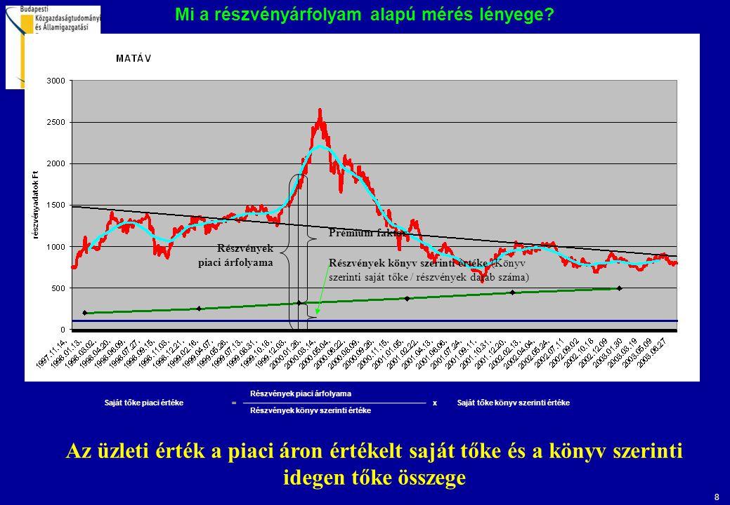 8 Mi a részvényárfolyam alapú mérés lényege? Az üzleti érték a piaci áron értékelt saját tőke és a könyv szerinti idegen tőke összege Részvények piaci