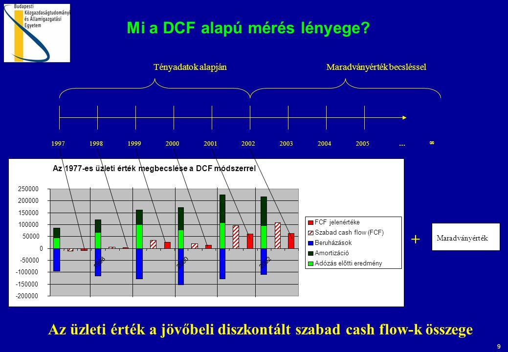 9 Mi a DCF alapú mérés lényege? Az üzleti érték a jövőbeli diszkontált szabad cash flow-k összege 199719981999200020012002200320042005… 8 Tényadatok a
