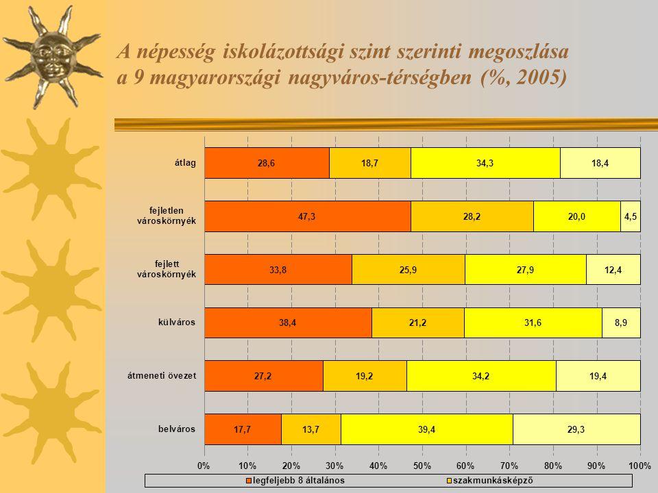 A népesség iskolázottsági szint szerinti megoszlása a 9 magyarországi nagyváros-térségben (%, 2005)