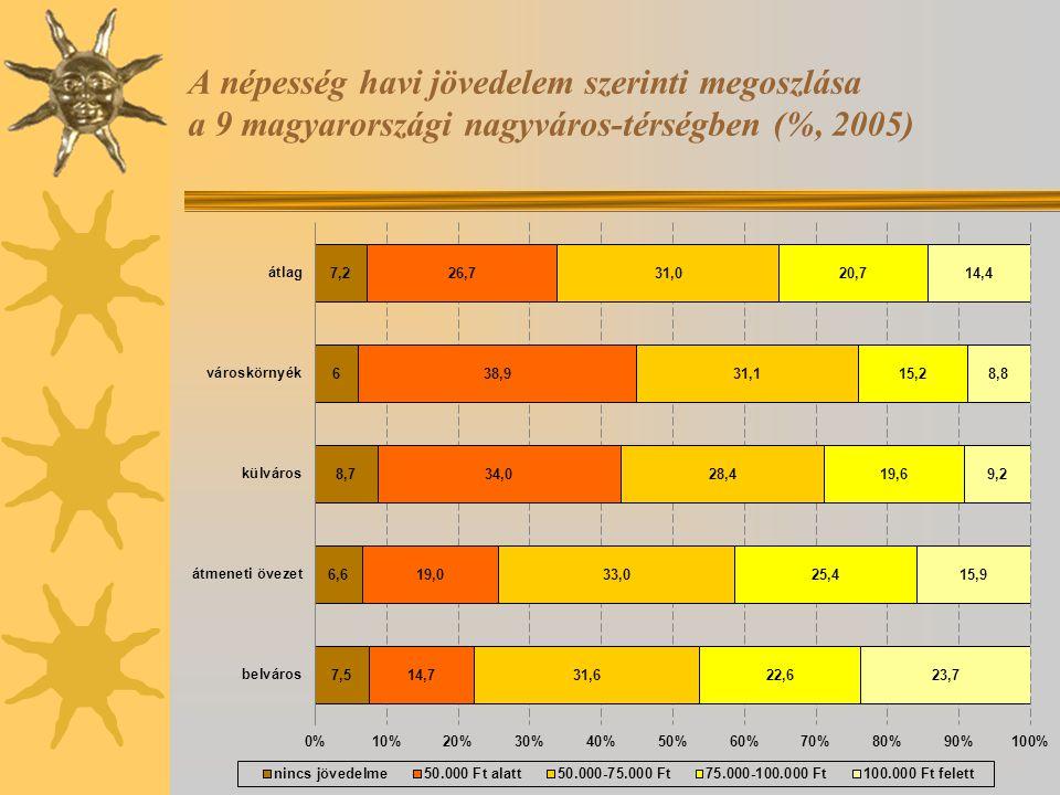 A népesség havi jövedelem szerinti megoszlása a 9 magyarországi nagyváros-térségben (%, 2005)