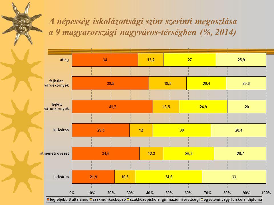 A népesség iskolázottsági szint szerinti megoszlása a 9 magyarországi nagyváros-térségben (%, 2014)