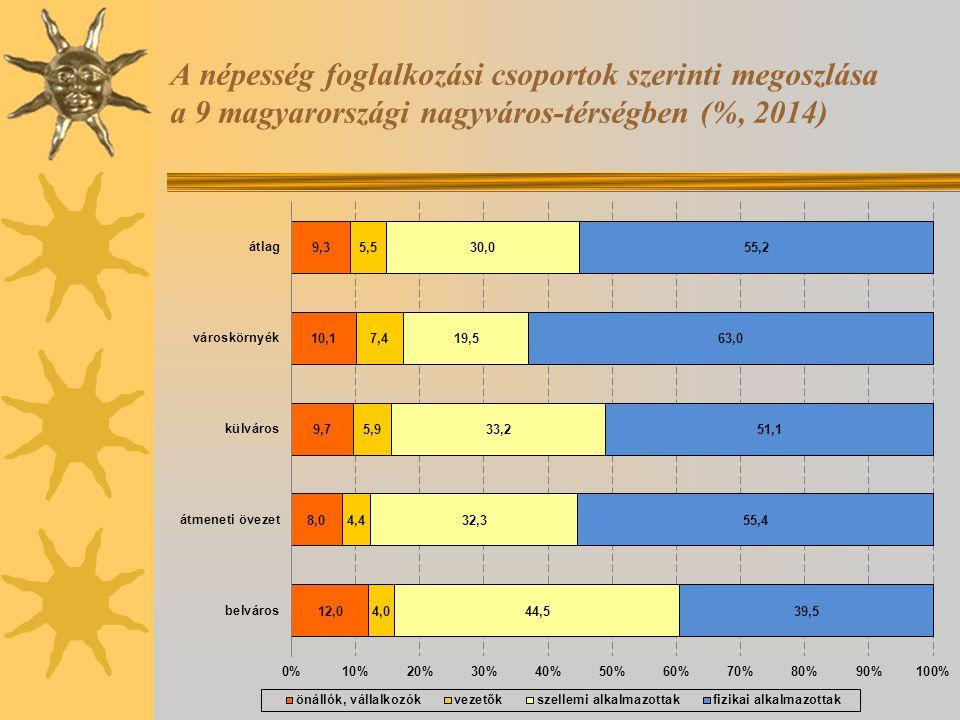 A népesség foglalkozási csoportok szerinti megoszlása a 9 magyarországi nagyváros-térségben (%, 2014)
