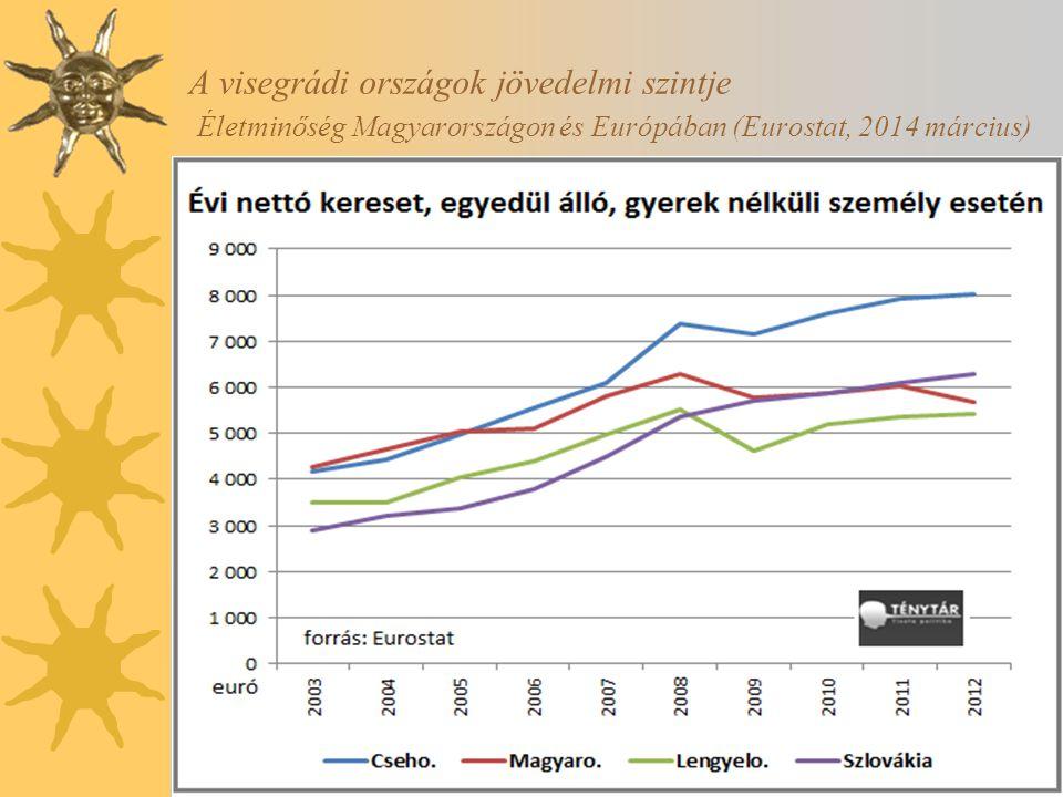 A visegrádi országok jövedelmi szintje Életminőség Magyarországon és Európában (Eurostat, 2014 március)